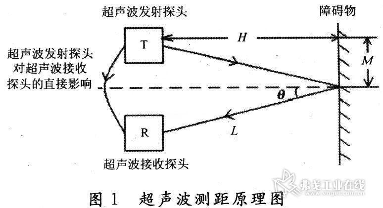 超声波测距原理有两种方式:共振式和脉冲反射式