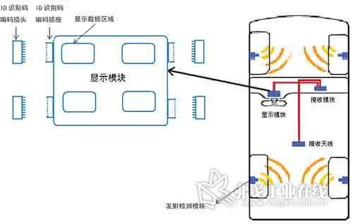 tpms外置编码存储器式轮胎定位技术的电路实现_ai汽车