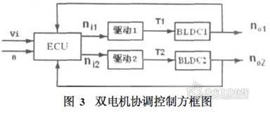 双电机协调控制方框图