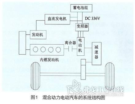 混合动力电动汽车的系统结构图