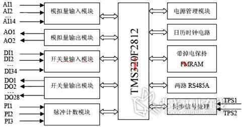 控制器的输入部分有3路脉冲输入模块,34路开关量经输入光电隔离及电平