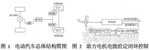 控制功能结构框图