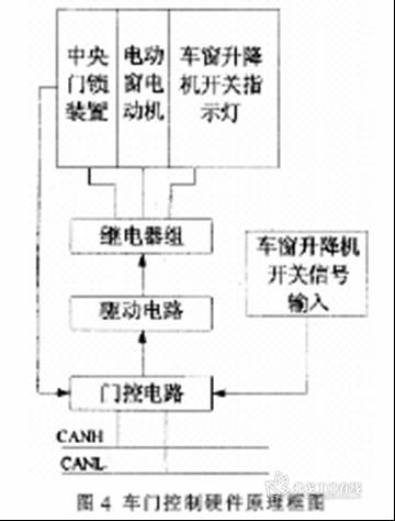 基于can总线的汽车车身控制系统的研究与应用
