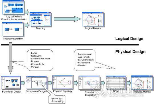 分布式汽车电气/电子系统设计和实现架构