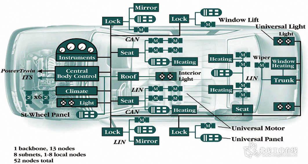 multilink08接口(8位单片机)),同时每个节点还有1个rs232的串口,可以