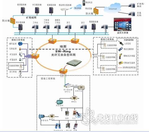 以太网交换机在煤矿井下监测监控系统中的应用