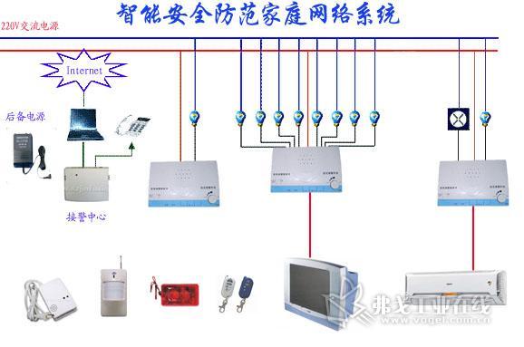 无线智能安全防范家庭网络系统采用无线,有线及总线式的结构,主要