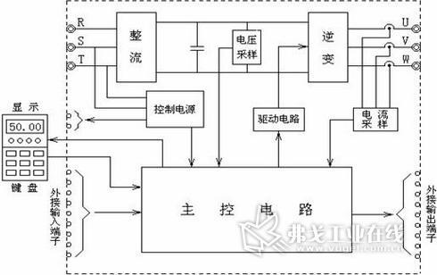 1,变频器原理介绍   变频器是利用电力半导体器件的通断作用将工频