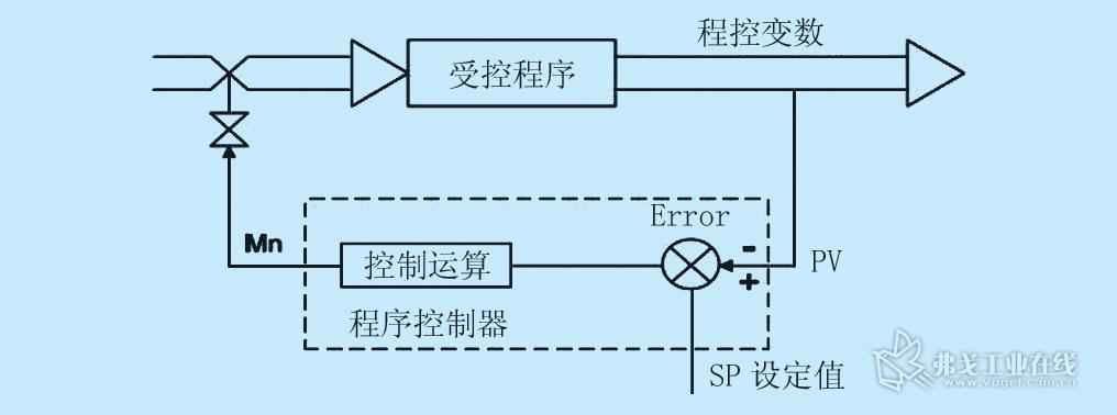 但对于工业锅炉这样的需要有快速反应的闭环回路控制要使用本功能需要