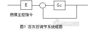 包括除氧器水位和压力调节回路,凝汽器水位调节回路,减温减压器温度图片