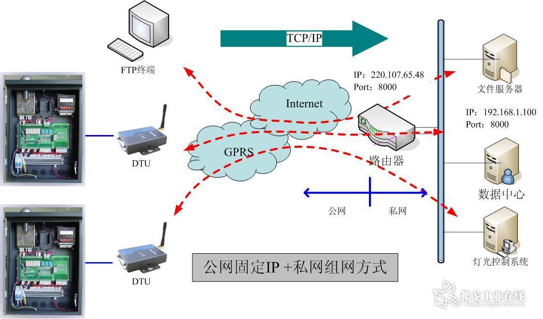 电路交换数据传输方式