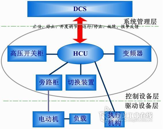 引风变频系统的设计原理和实施原则