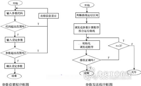 永宏plc在细纱机控制系统设计与实践