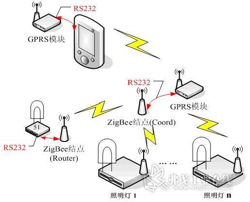 将现场采集(或巡检)的路灯状态信息通过gprs模块发送到现场控制器