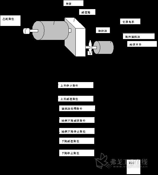 图2-2:起升传动机构组成