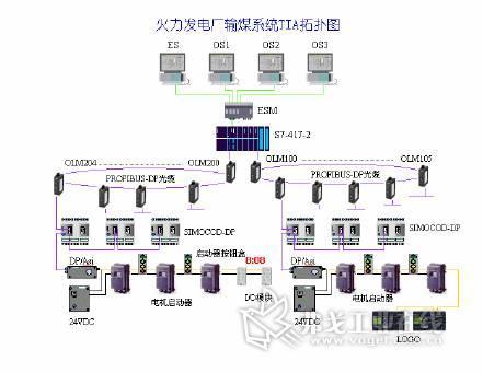 全集成自动化控制系统―tia在电厂输煤控制中的应用