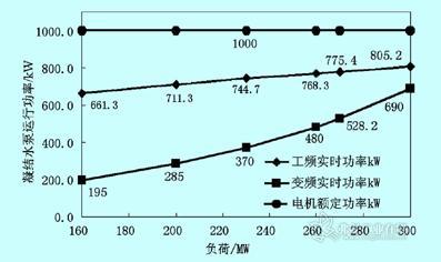 图7#3a凝结水泵相同负荷时工频,变频运行的实时功率和额定功率