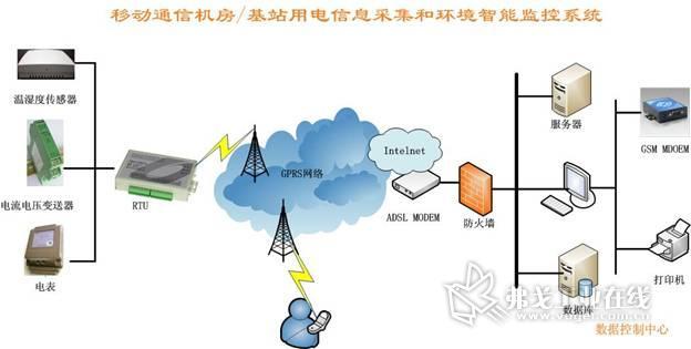 移动通信机房/基站用电信息采集和环境智能监控系统