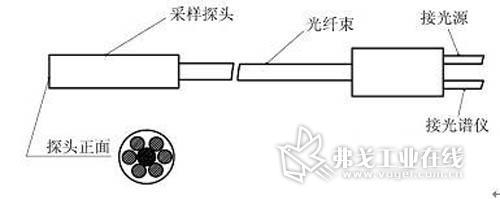 光纤光谱仪在过程监测 - zhuzhengang666 - 朱振刚日记