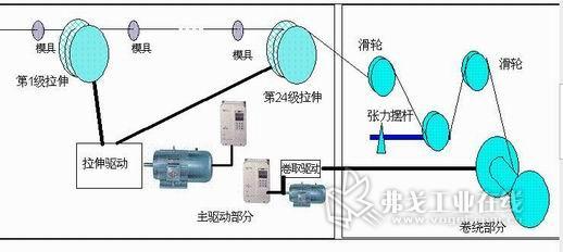 艾默生td3300张力变频器在拉丝行业的应用