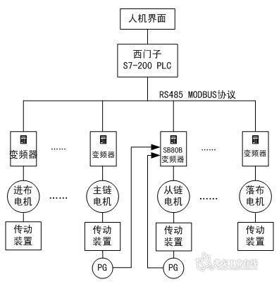运行调试   主变频器的参数设置较简单,在此只列出从变频器需要修改图片