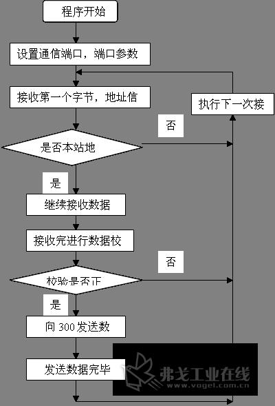 图4 s7-200通信程序流程图