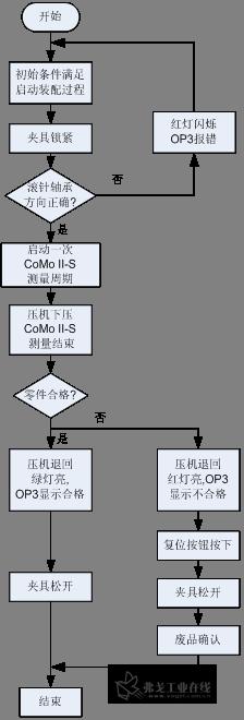 控制系统软件流程图
