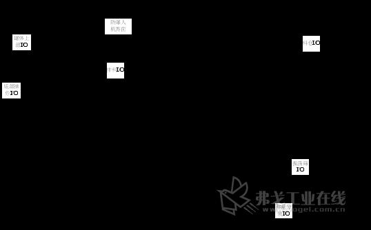 西门子simatic系统在安全防爆场所的应用