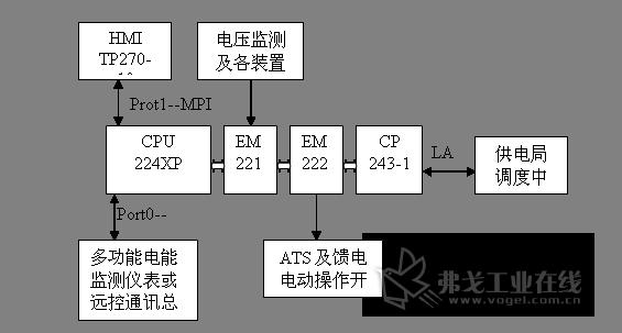 设备改造中使用了西门子公司的224xp-cpu,tp270人机界面,em221数字