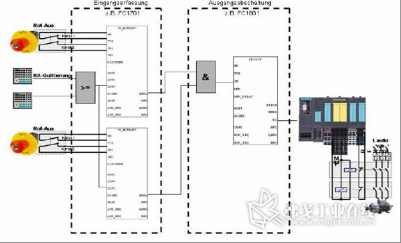 安全程序基本结构