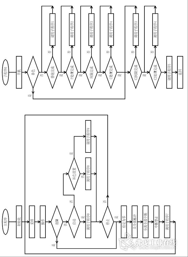 中断程序主要是完成c处理时对逆变脉冲的控制,其中逆变脉冲的立即开通