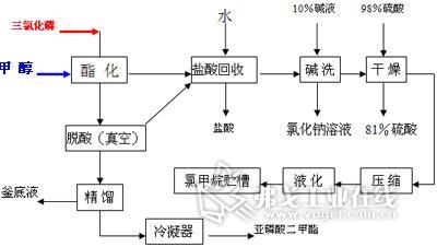 超声波流量计在草甘磷生产中的应用