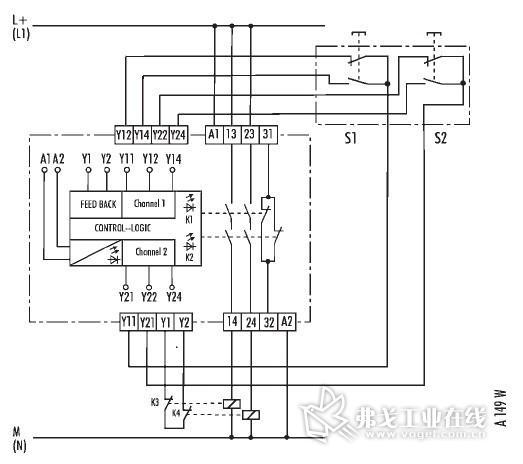 60204-1、EN418、EN574、EN292-1、EN2922、EN954-1。如何去看一台机器的优劣?除了它的自动化程度外,还应该注重其安全保护(对人身和机器的保护)。设备安全包括机械安全和电气安全。   使用安全继电器搭建安全回路,已经越来越多的应用于各种工业设备中。其安全输出通常有继电器触点输出或晶体管输出。无论采用何种形式的输出结构,安全继电器都能够保证至少2个通道进行输出的控制。在一个输出通道出现故障的情况下,另外一个冗余的通道依然能够保证安全继电器的安全功能,并且及时检测出故