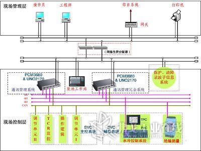基于以太网的船舶电力监控系统的设计