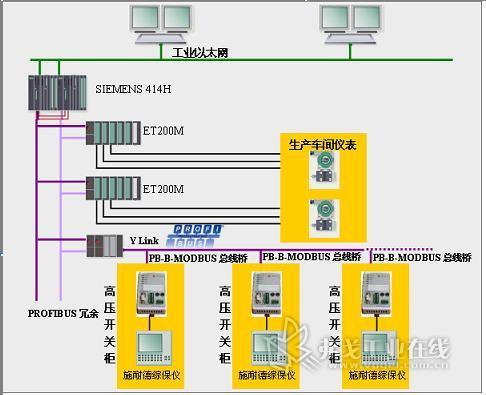 modbus网桥来解决profibus主站(siemenses7300/400,abbac800,横河dcs