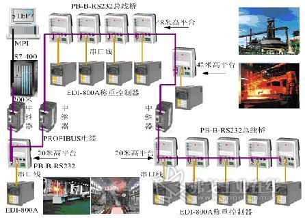 鼎实pb-b-rs232总线桥在首钢称重系统的应用