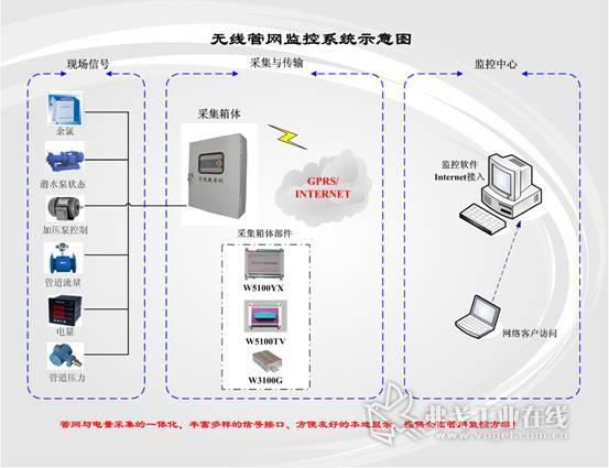 技术指标 2 电量采集模块   三表法准确测量三相交流电压,电流,有功
