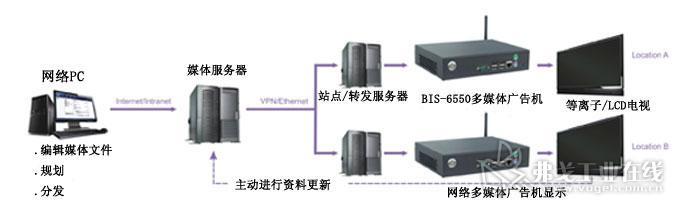 在接线基础设施不满足网络连通性的场所