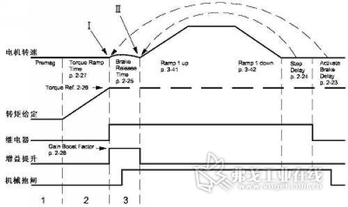 丹佛斯fc302驱动器内置起重设备专用的机械抱闸控制输出,上图为