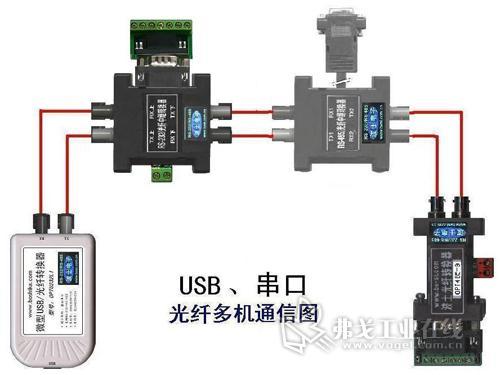 总线形), 2,实现一路rs-232/485/422串口到4路光纤的