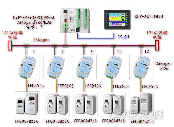 台达canopen总线产品通讯整合应用