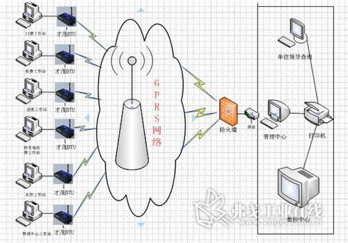 基于gprs网络校园一卡通系统应用方案图片