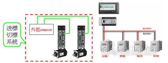 台达a2伺服在高速套标机上的应用