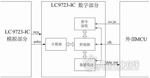 lc9723-ic内置32位计数器和寄存器.