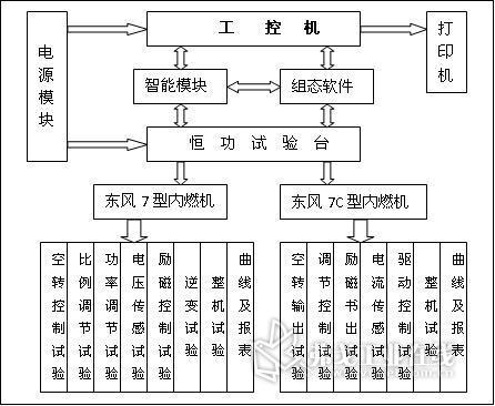 东风型内燃机车恒功智能试验台     本试验台的结构主要围绕实际电路