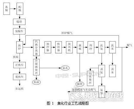 焦化厂一次系统图电路