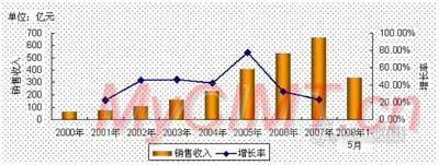 2010年报告模具现状市场v报告全球-模具|模具设美图秀秀做平面设计图片