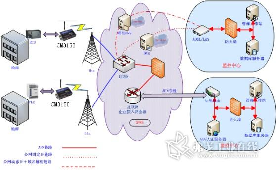 rs-485 (rs232/rs442/ttl可选) 串口通信方式定时将数据送往 gprs dtu