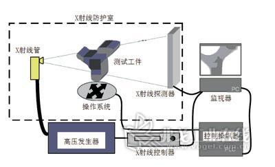 多戈论文检测_X光检测及其接受标准-X光检测|车_Packaging包装网_弗戈工业在线