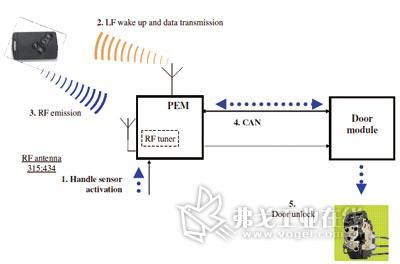 具体设计原理如图4所示; 无钥匙进入/启动系统; 直接上示意图~开锁器